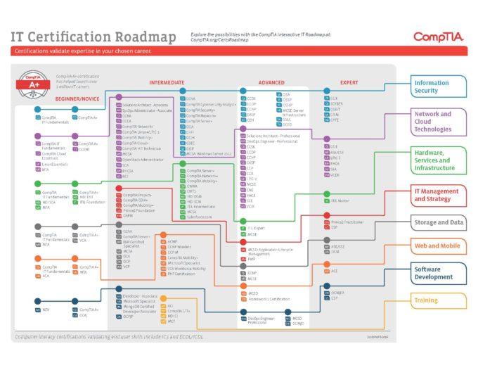 it-certification-roadmap (1)_Page_1