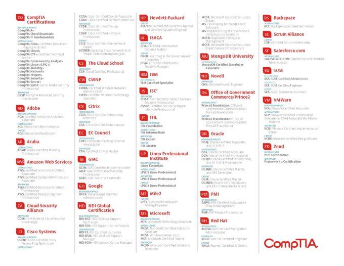 it-certification-roadmap (1)_Page_2